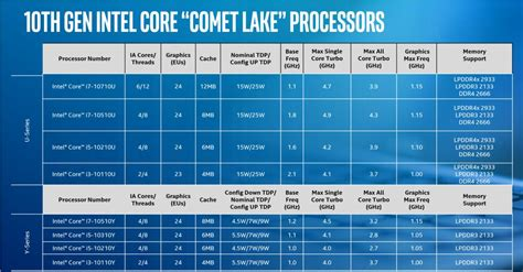 Intel announces Comet Lake, a faster, 10th-gen Whiskey