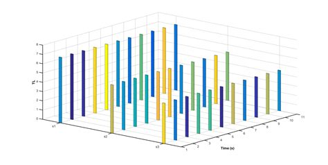 How to control colours for group in bar3 plot in Matlab