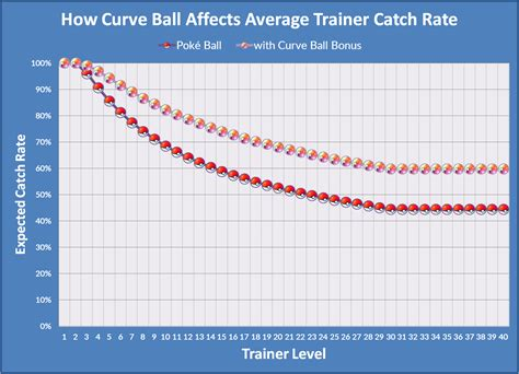 The Grand Unified Catch Theory: Curveballs | Pokemon GO